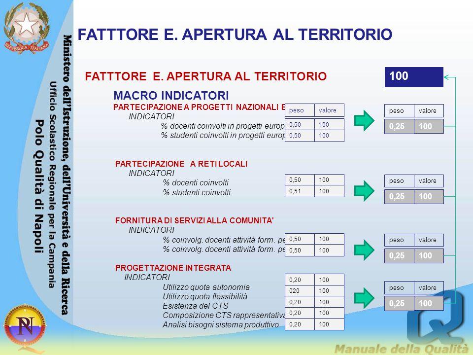 FATTTORE E. APERTURA AL TERRITORIO
