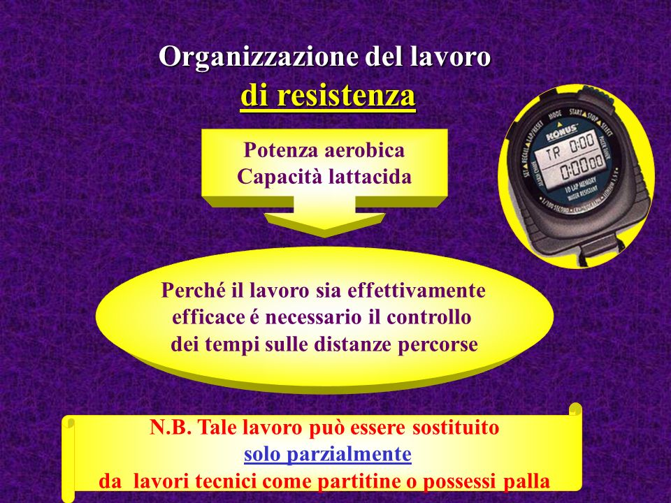 di resistenza Organizzazione del lavoro Potenza aerobica