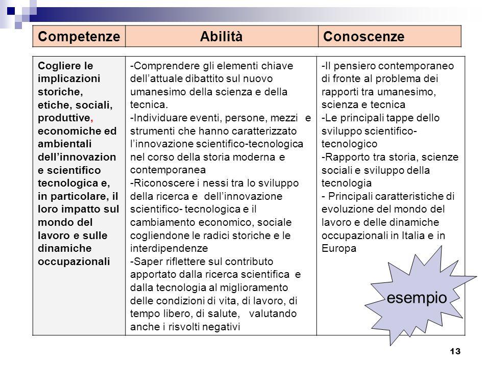 esempio Competenze Abilità Conoscenze
