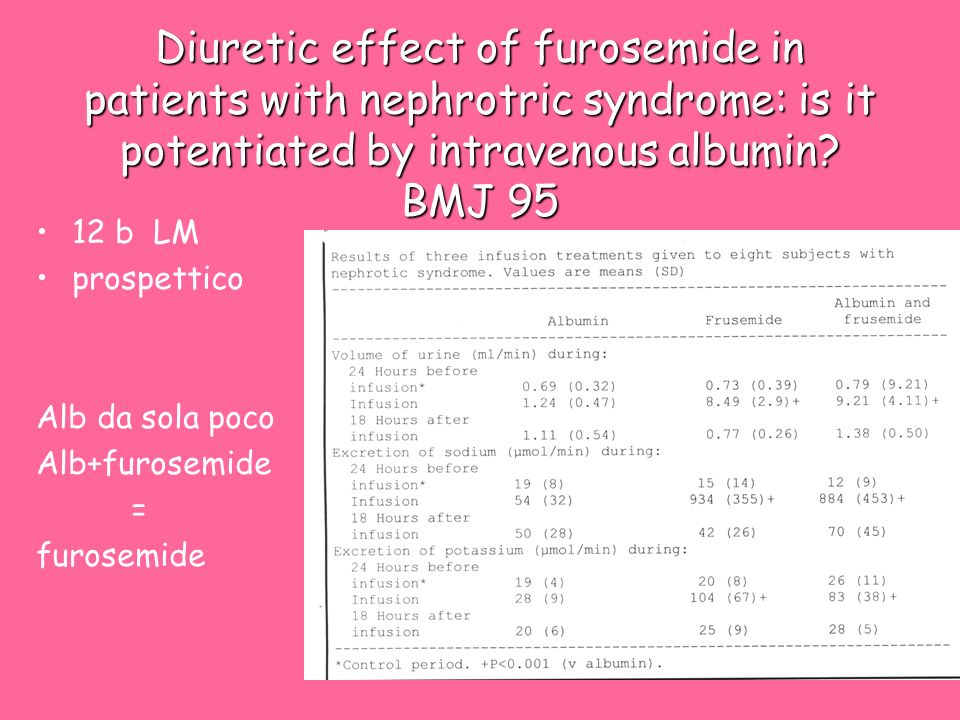 Diuretic effect of furosemide in patients with nephrotric syndrome: is it potentiated by intravenous albumin BMJ 95