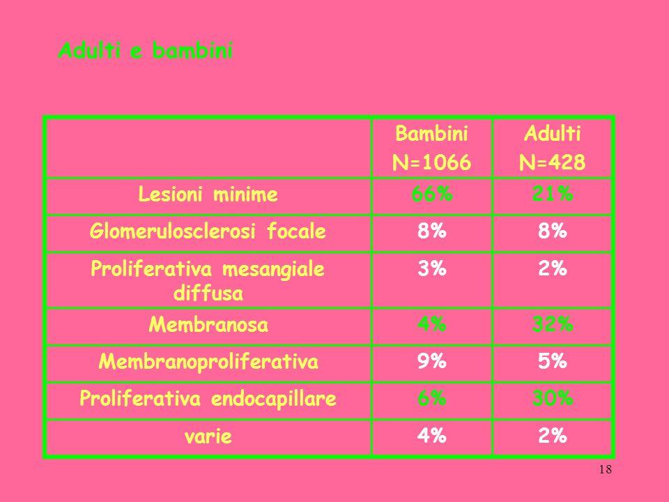 Adulti e bambini Bambini N=1066 Adulti N=428 Lesioni minime 66% 21%