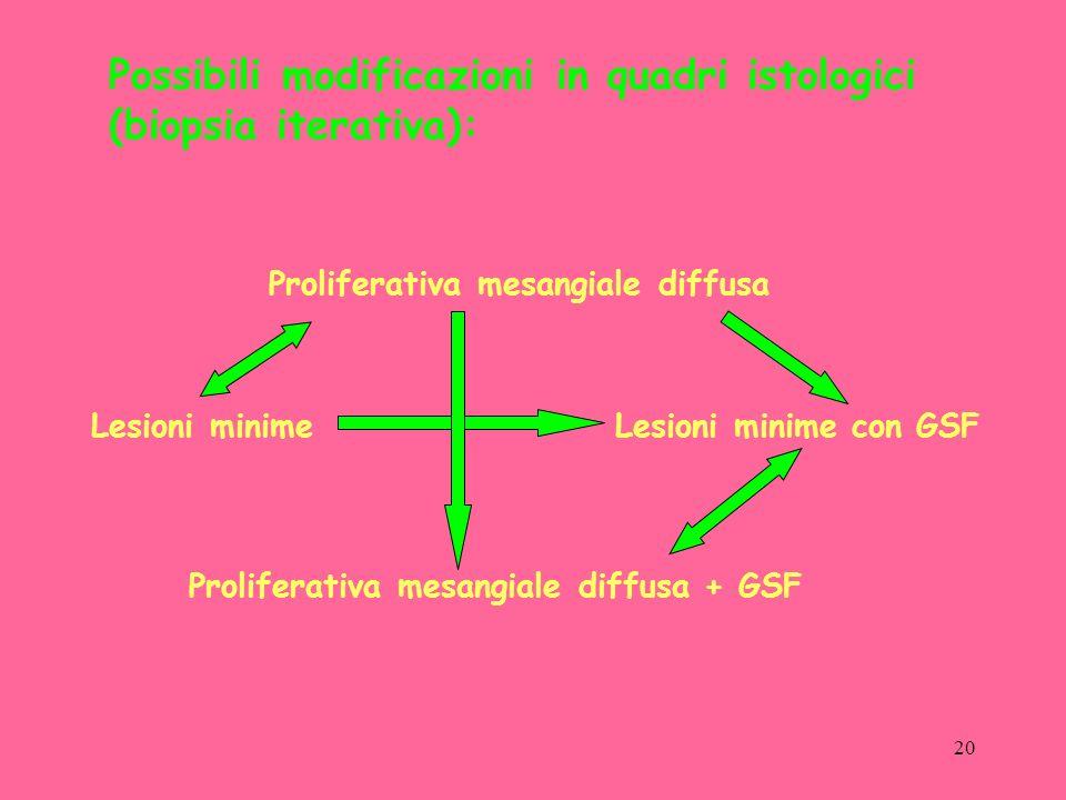Possibili modificazioni in quadri istologici (biopsia iterativa):