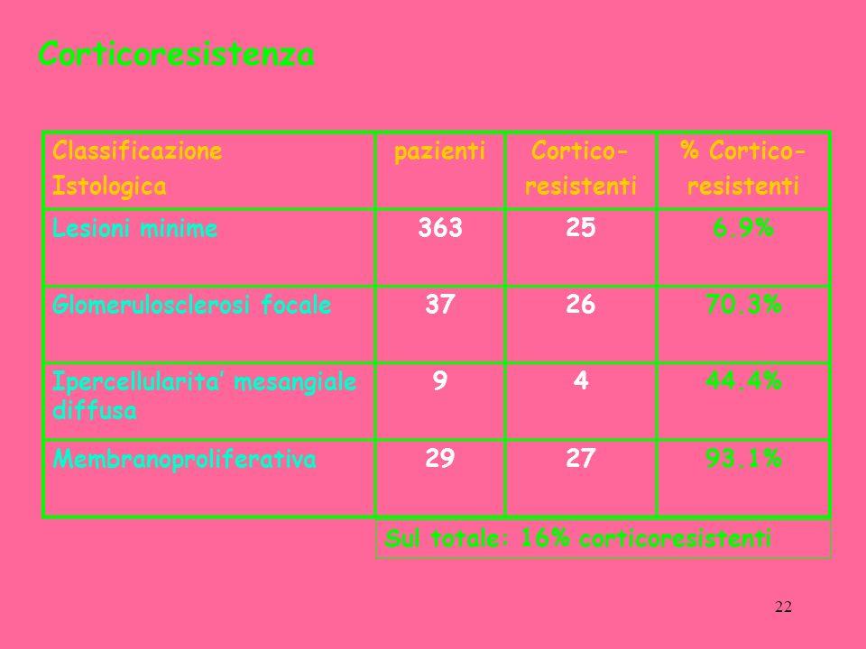 Corticoresistenza Classificazione Istologica pazienti Cortico-
