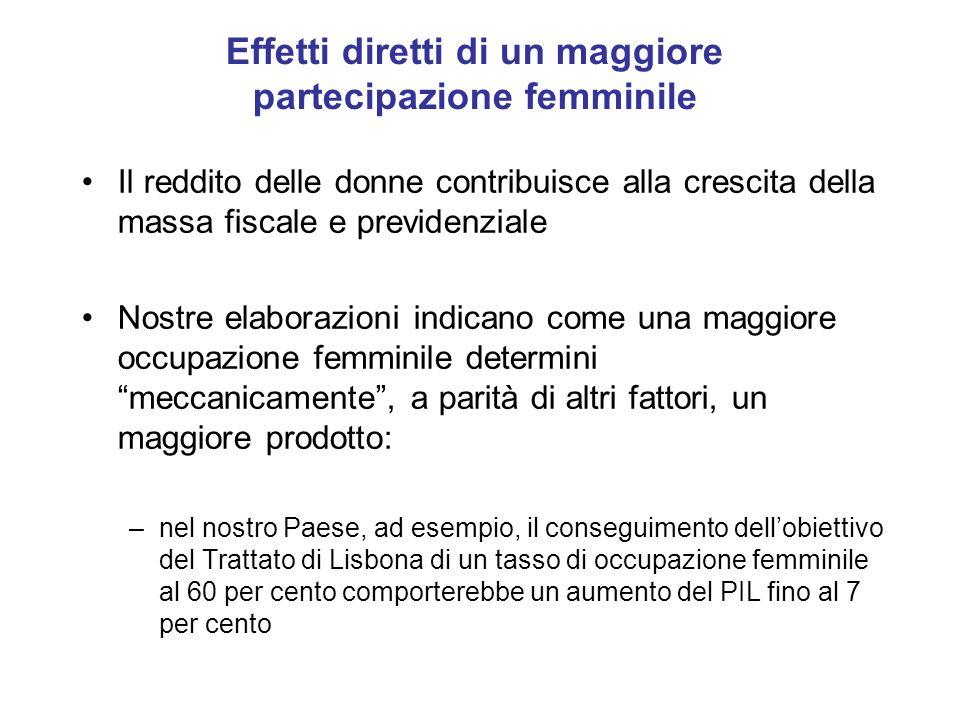 Effetti diretti di un maggiore partecipazione femminile