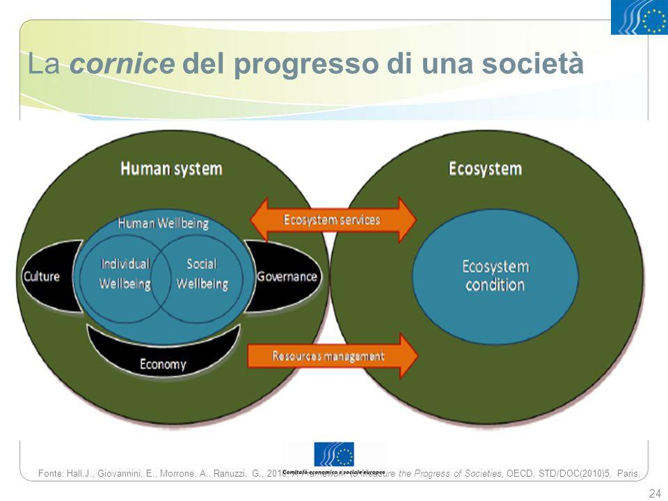La cornice del progresso di una società