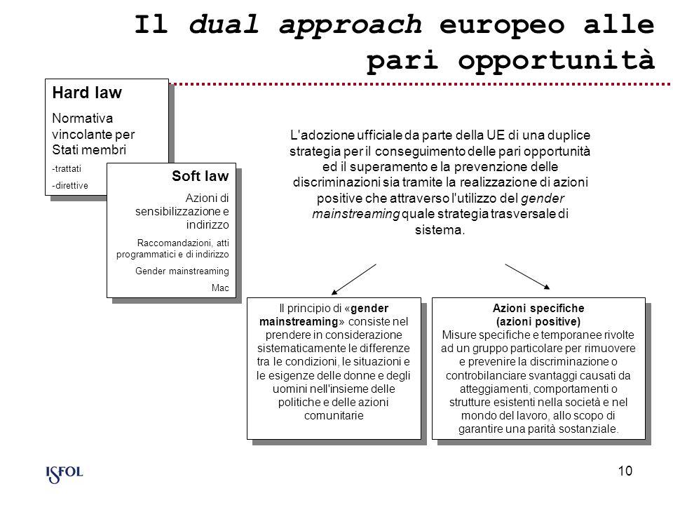 Il dual approach europeo alle pari opportunità