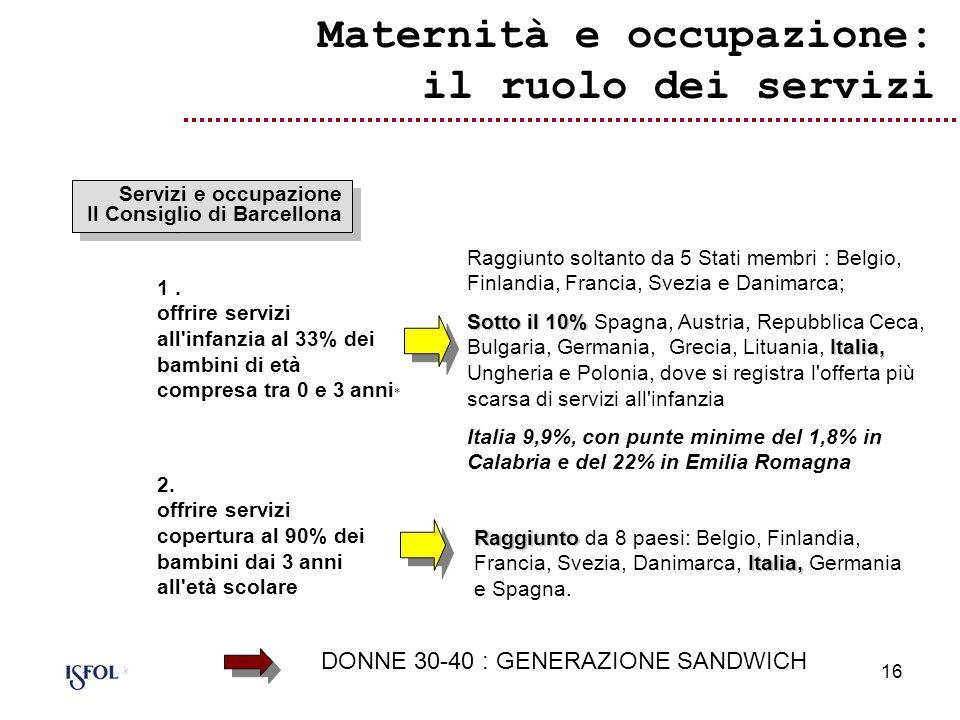 Maternità e occupazione: il ruolo dei servizi