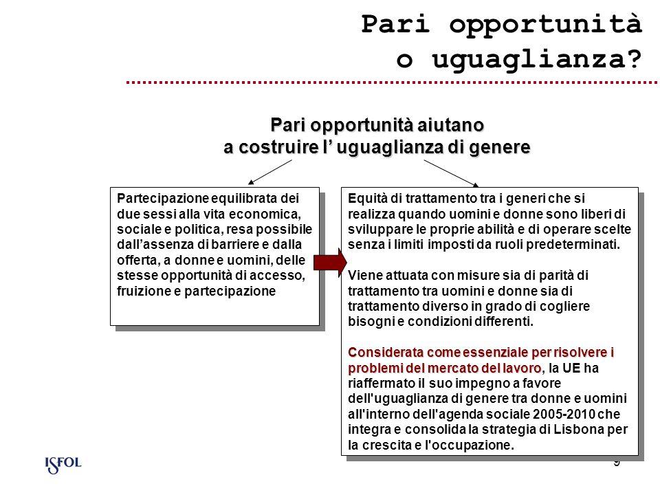 Pari opportunità o uguaglianza