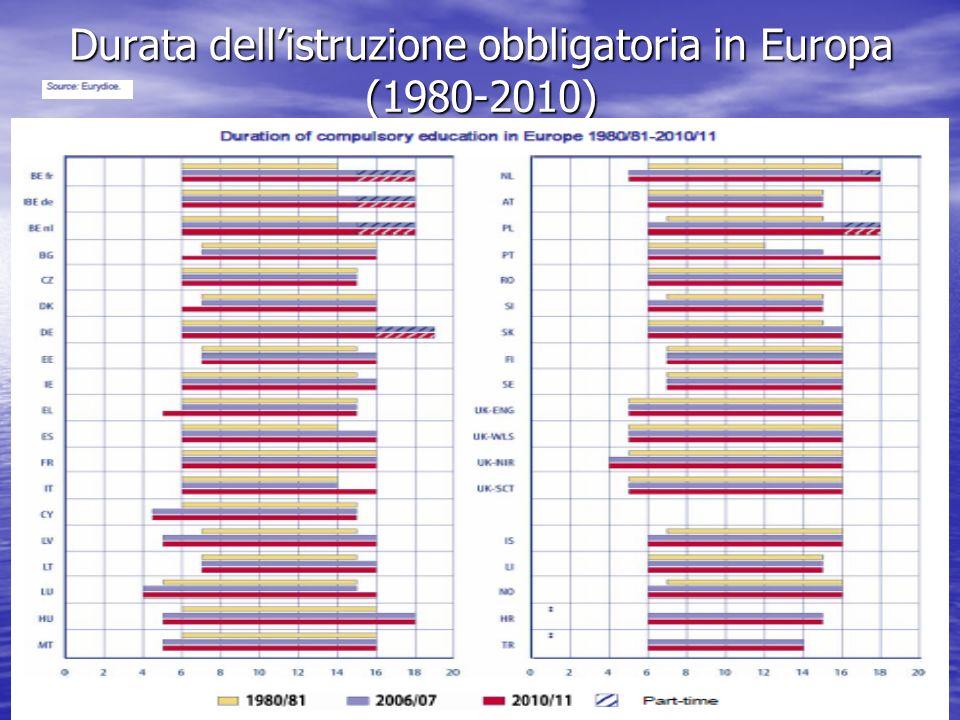 Durata dell'istruzione obbligatoria in Europa (1980-2010)