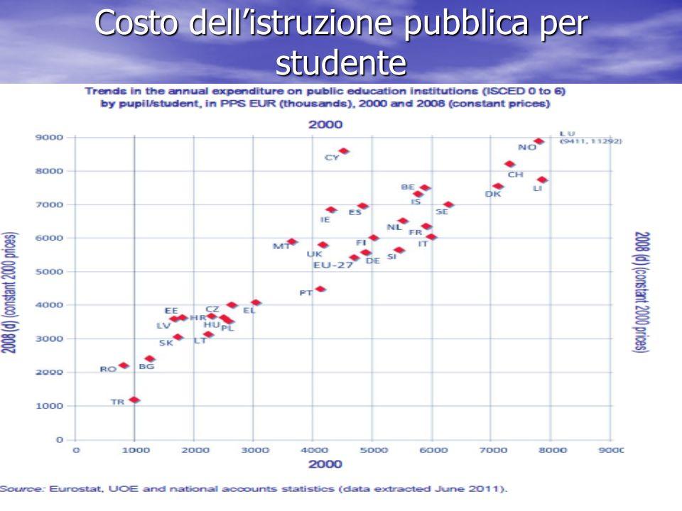 Costo dell'istruzione pubblica per studente