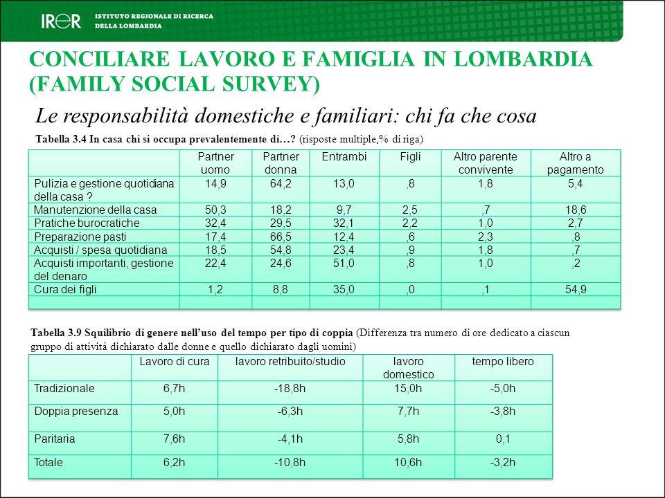 CONCILIARE LAVORO E FAMIGLIA IN LOMBARDIA (FAMILY SOCIAL SURVEY)