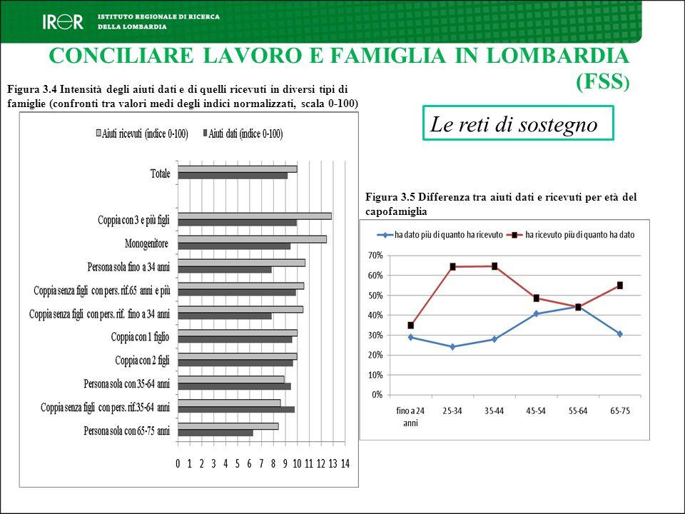 CONCILIARE LAVORO E FAMIGLIA IN LOMBARDIA (FSS)