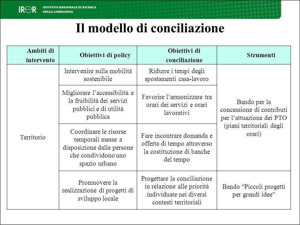Il modello di conciliazione