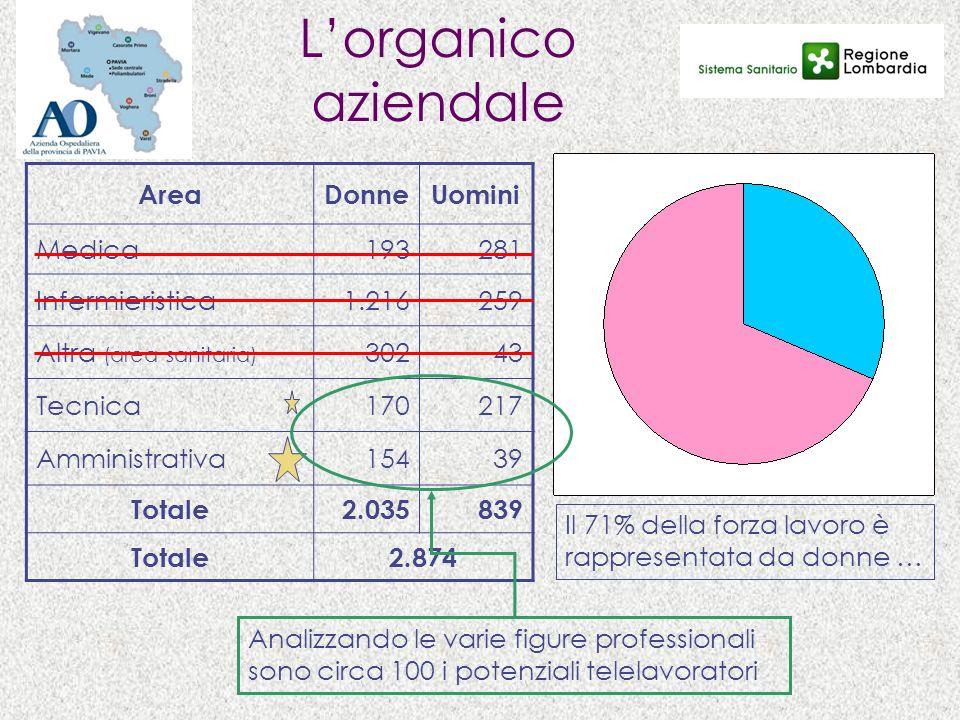 L'organico aziendale Area Donne Uomini Medica 193 281 Infermieristica