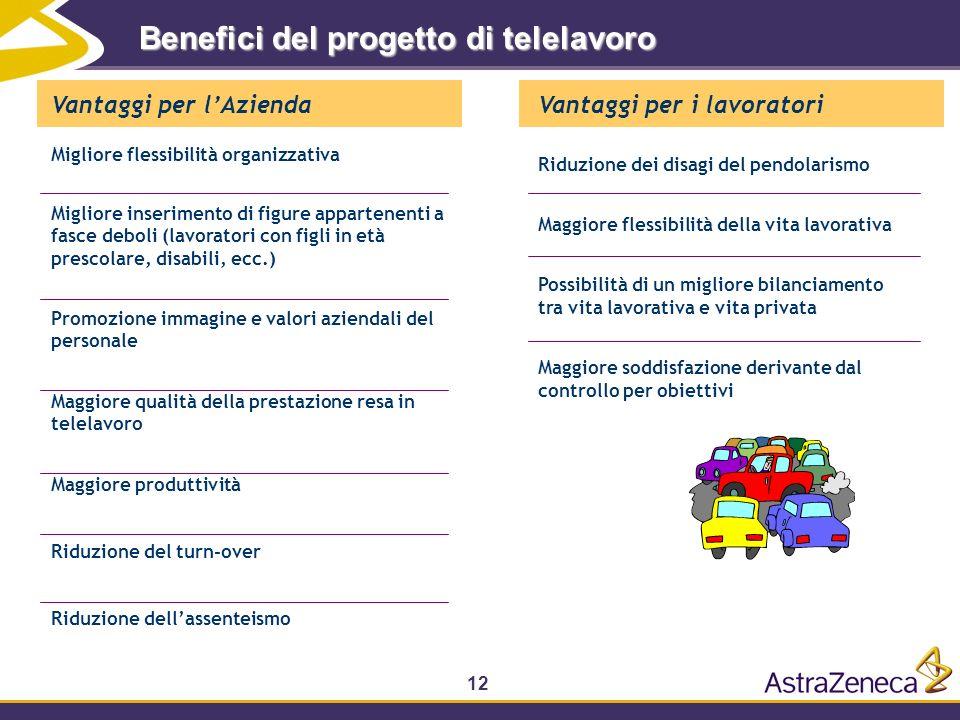 Benefici del progetto di telelavoro