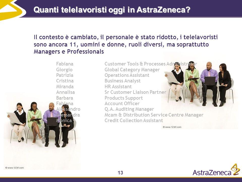 Quanti telelavoristi oggi in AstraZeneca
