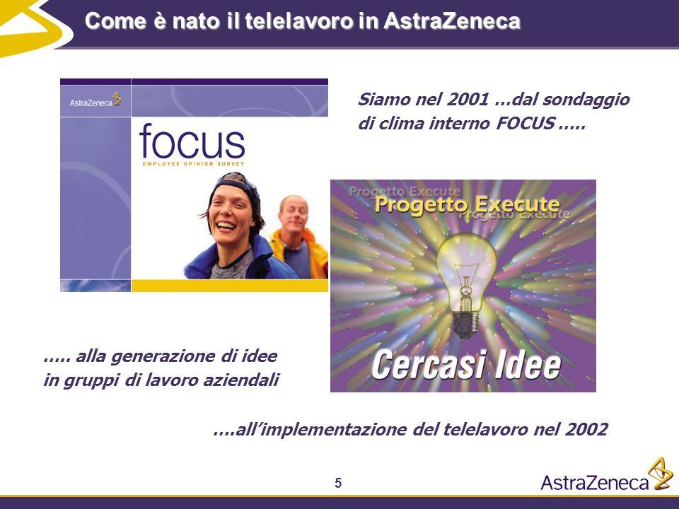 Come è nato il telelavoro in AstraZeneca