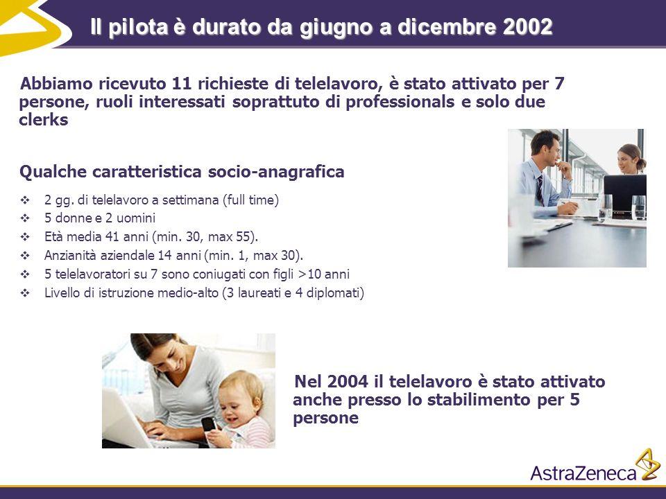 Il pilota è durato da giugno a dicembre 2002
