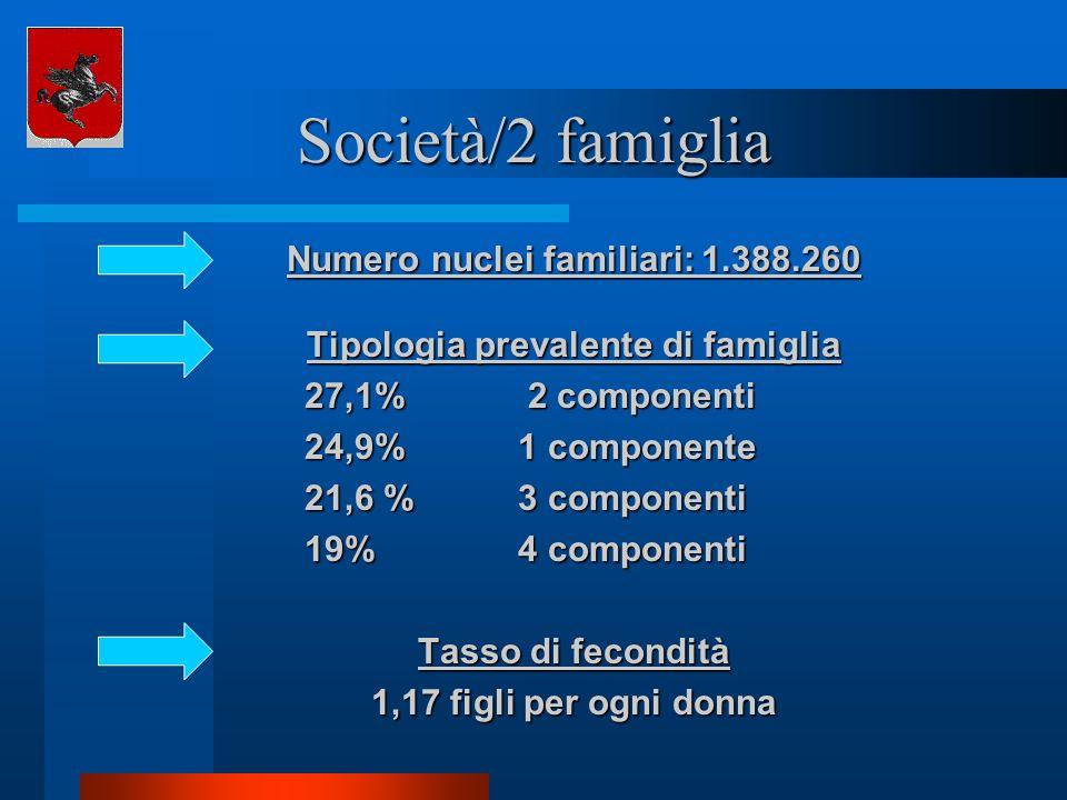 Numero nuclei familiari: 1.388.260 Tipologia prevalente di famiglia