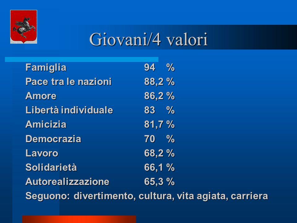 Giovani/4 valori Famiglia 94 % Pace tra le nazioni 88,2 % Amore 86,2 %