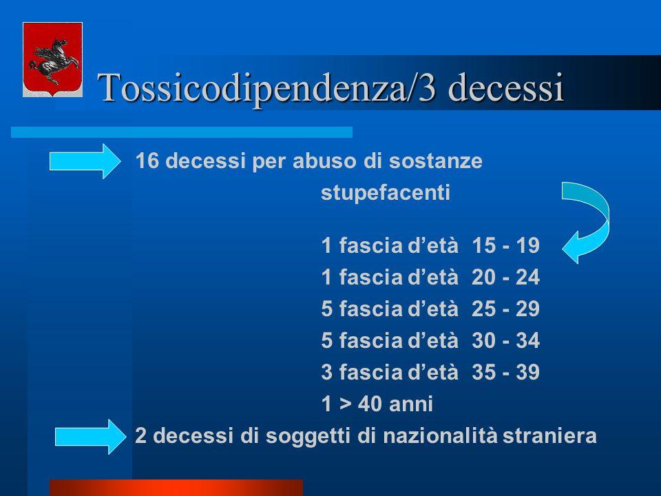 Tossicodipendenza/3 decessi