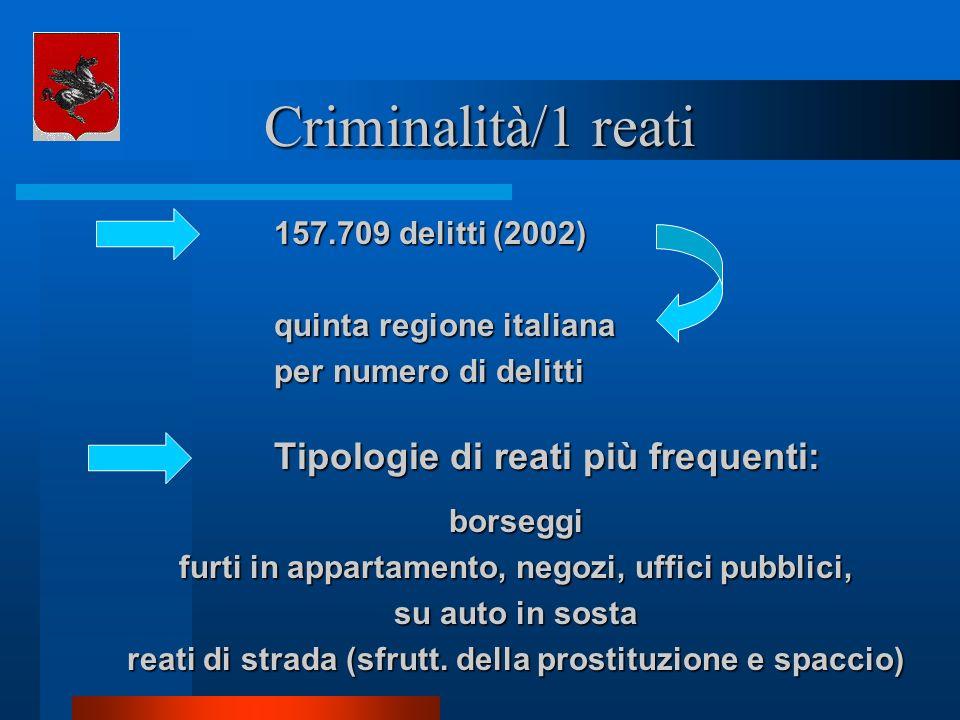 Criminalità/1 reati 157.709 delitti (2002) quinta regione italiana