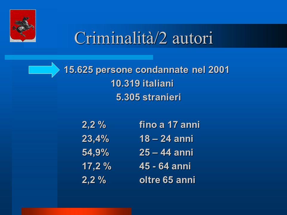 Criminalità/2 autori 15.625 persone condannate nel 2001