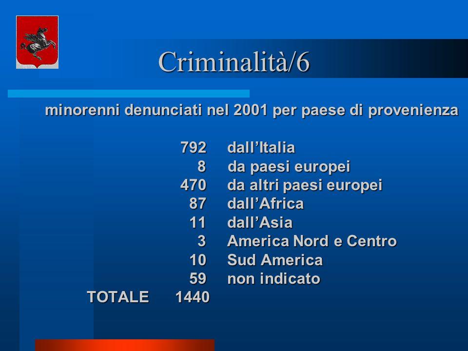 minorenni denunciati nel 2001 per paese di provenienza