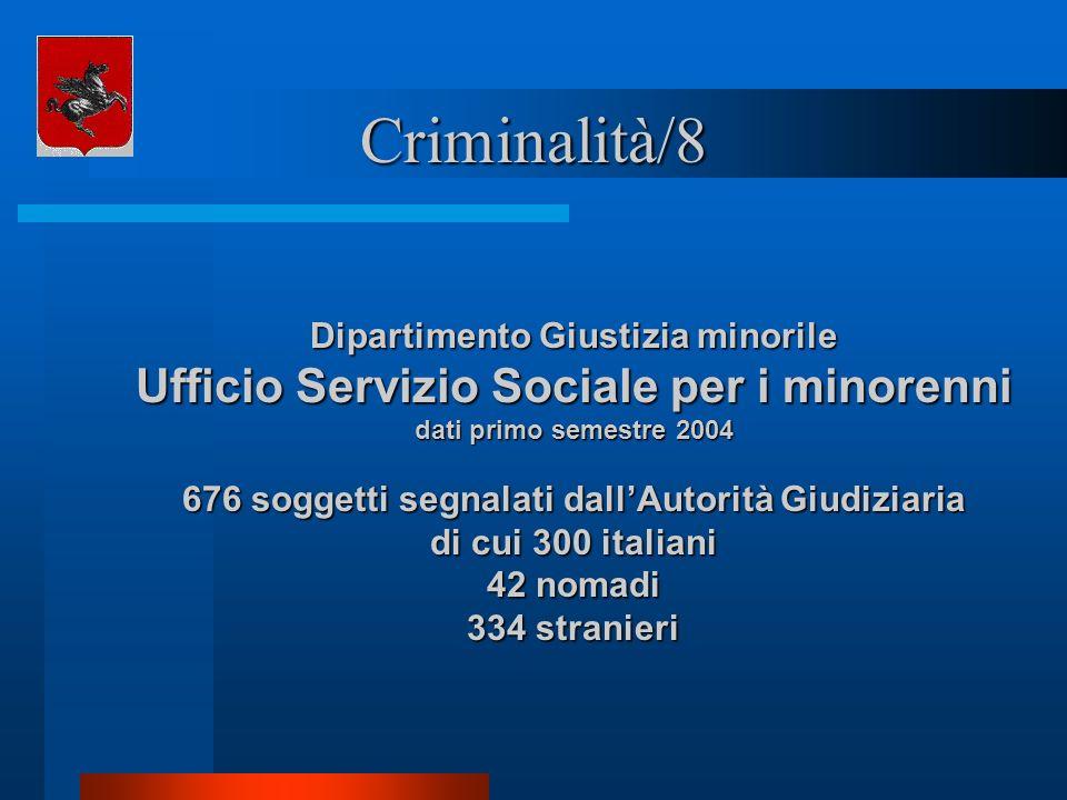 Criminalità/8 Ufficio Servizio Sociale per i minorenni