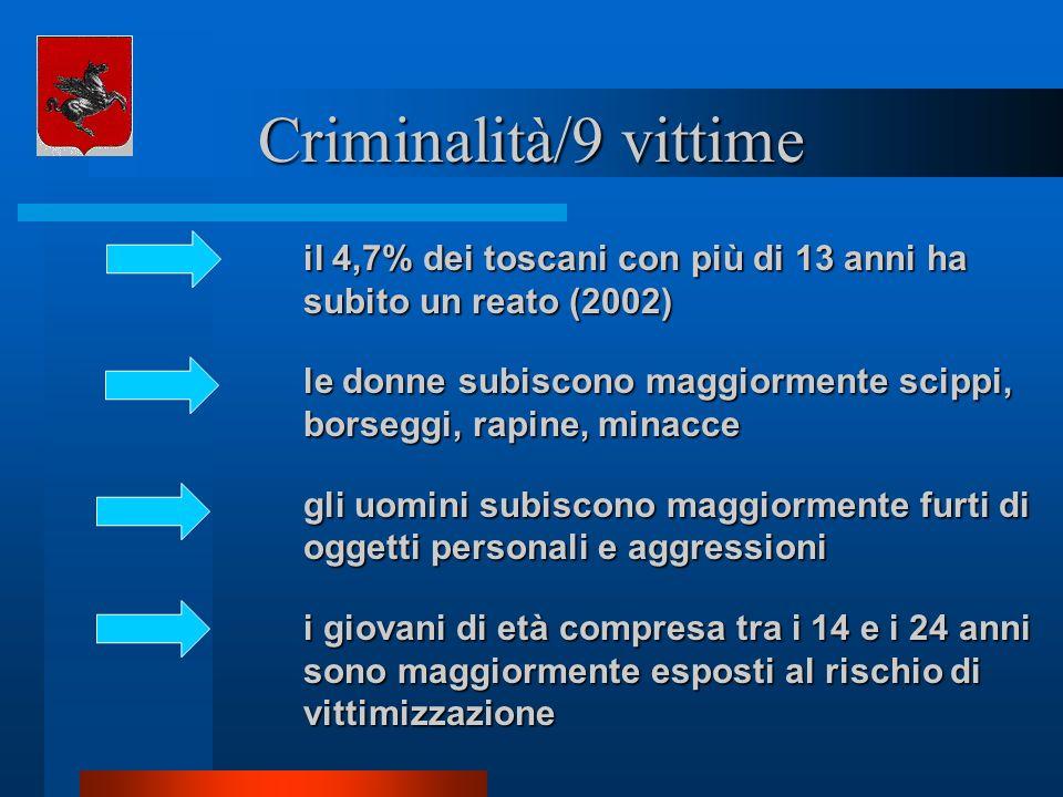 Criminalità/9 vittime il 4,7% dei toscani con più di 13 anni ha subito un reato (2002)
