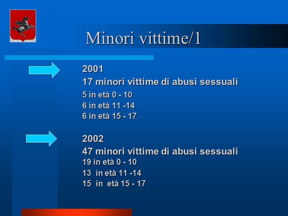 Minori vittime/1 2001 17 minori vittime di abusi sessuali