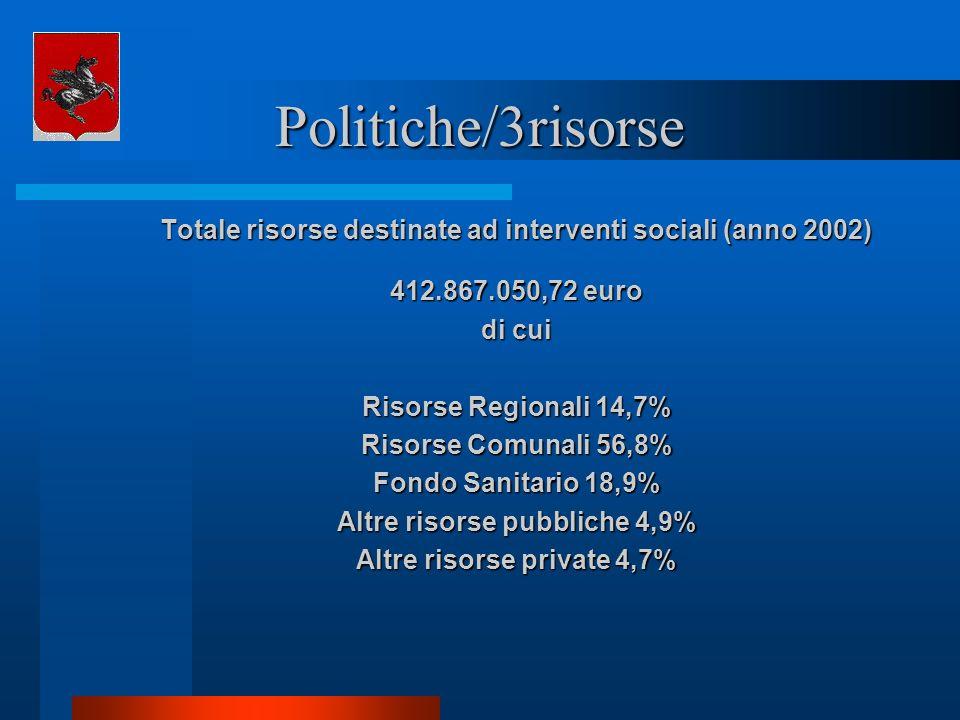 Politiche/3risorse Totale risorse destinate ad interventi sociali (anno 2002) 412.867.050,72 euro.