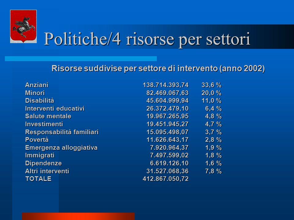 Politiche/4 risorse per settori