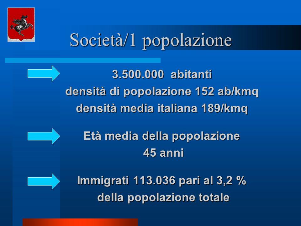 Società/1 popolazione 3.500.000 abitanti