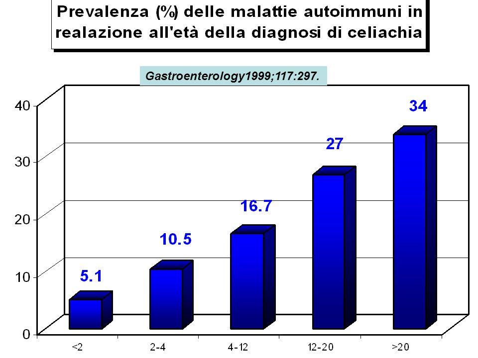 Gastroenterology1999;117:297.
