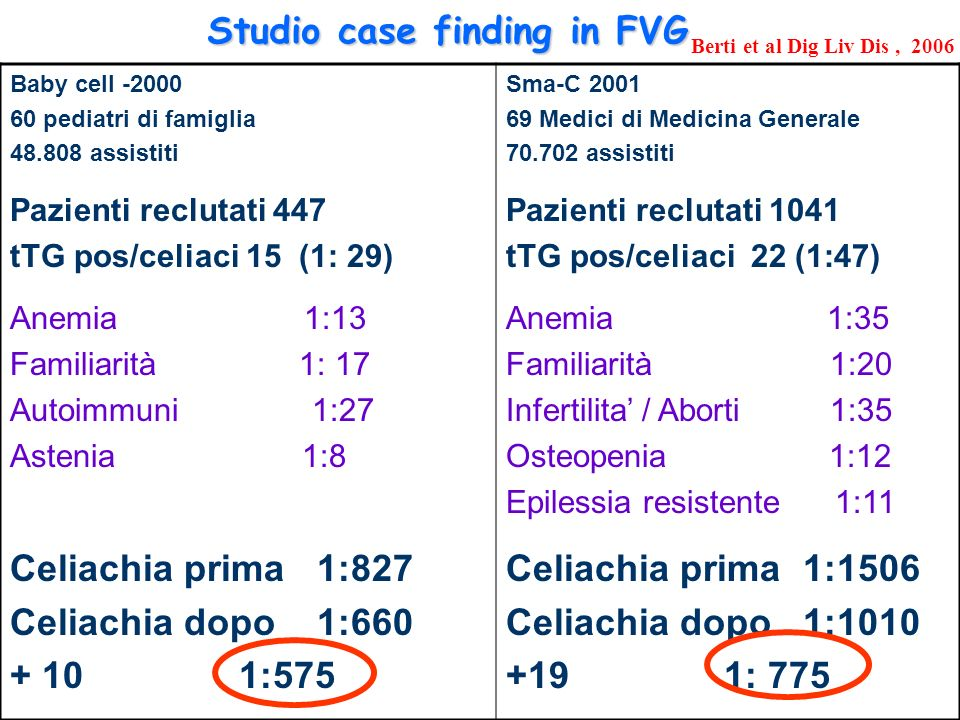 Studio case finding in FVG