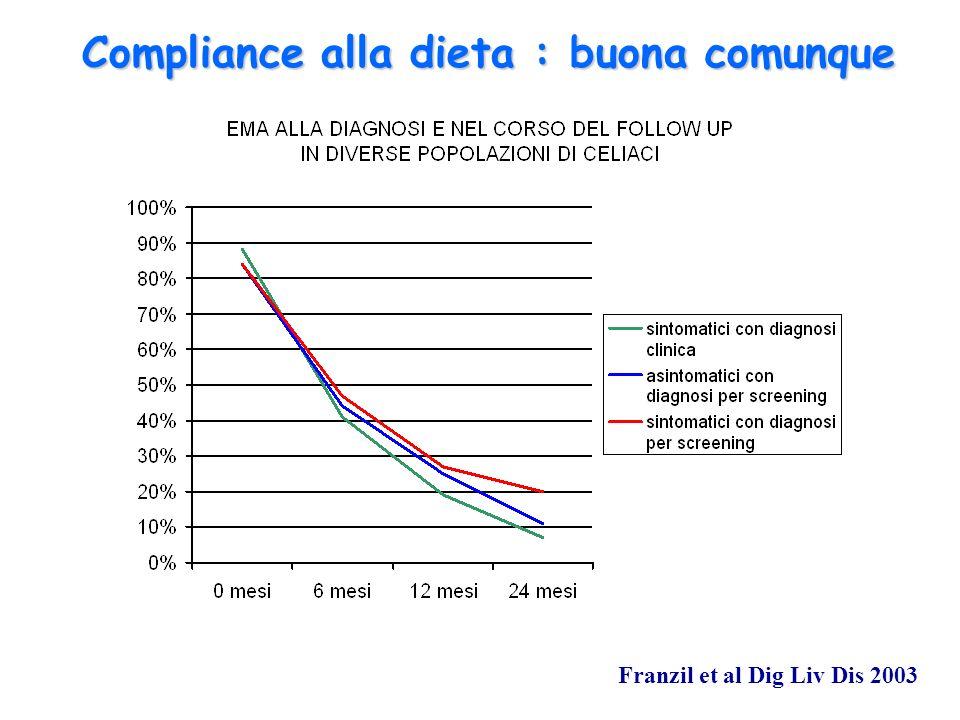 Compliance alla dieta : buona comunque