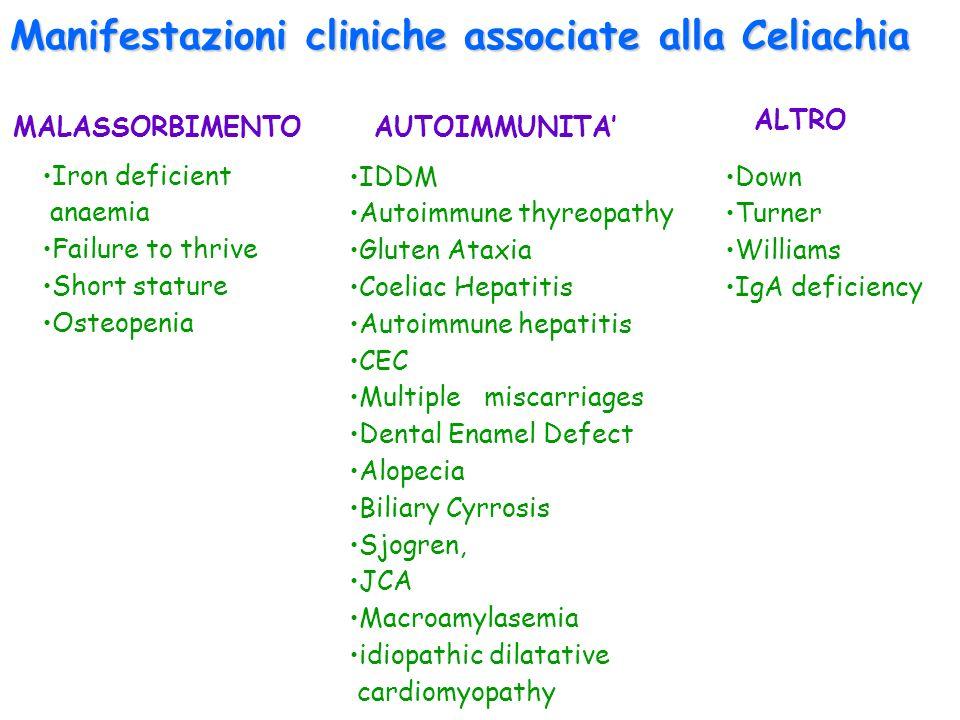 Manifestazioni cliniche associate alla Celiachia
