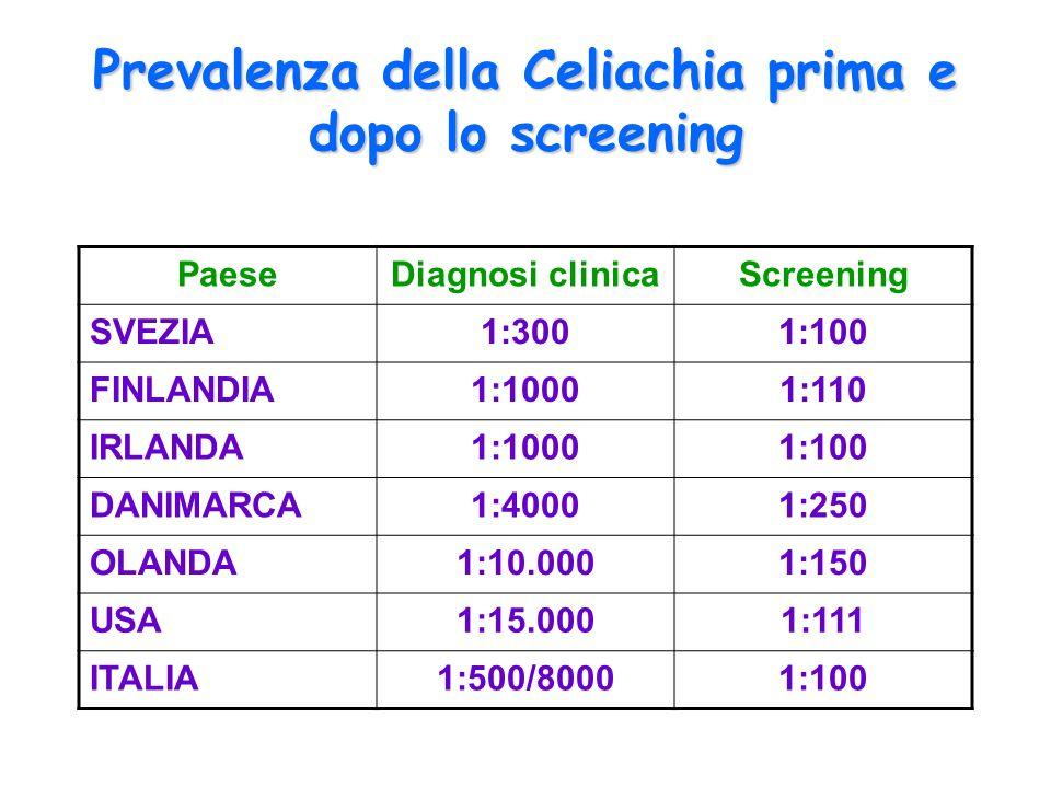 Prevalenza della Celiachia prima e dopo lo screening