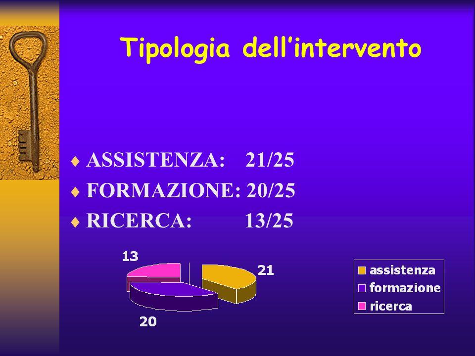 Tipologia dell'intervento