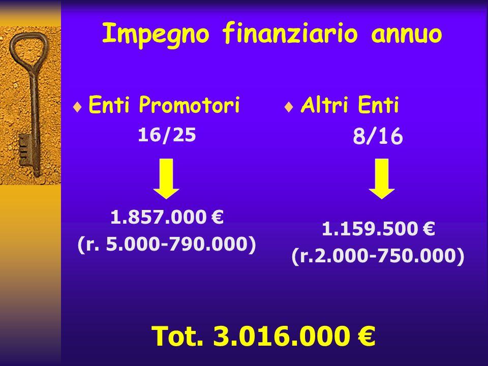Impegno finanziario annuo