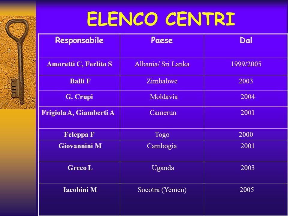 ELENCO CENTRI Responsabile Paese Dal Amoretti C, Ferlito S