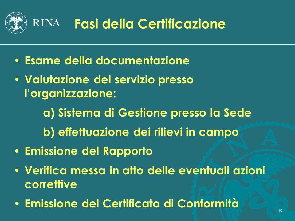 Fasi della Certificazione
