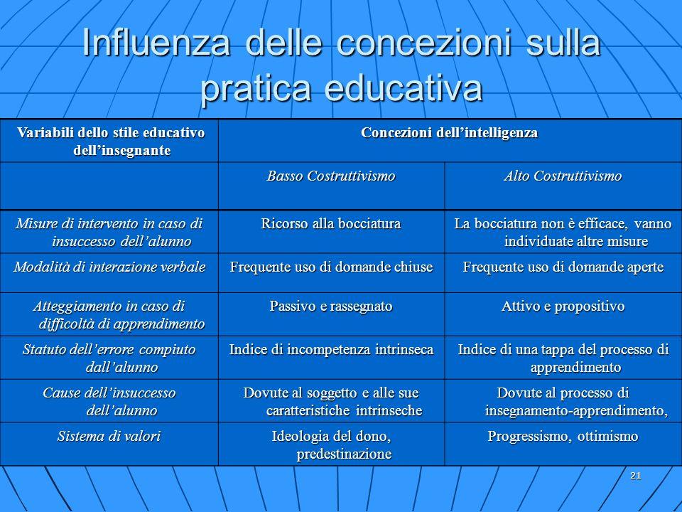 Influenza delle concezioni sulla pratica educativa