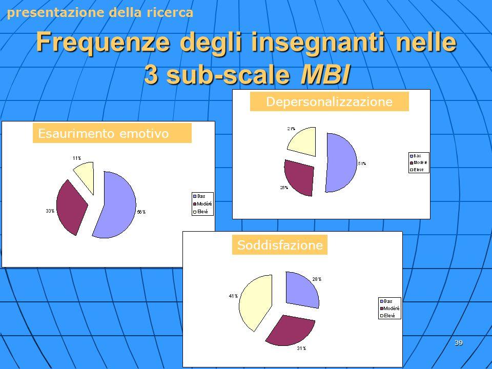 Frequenze degli insegnanti nelle 3 sub-scale MBI