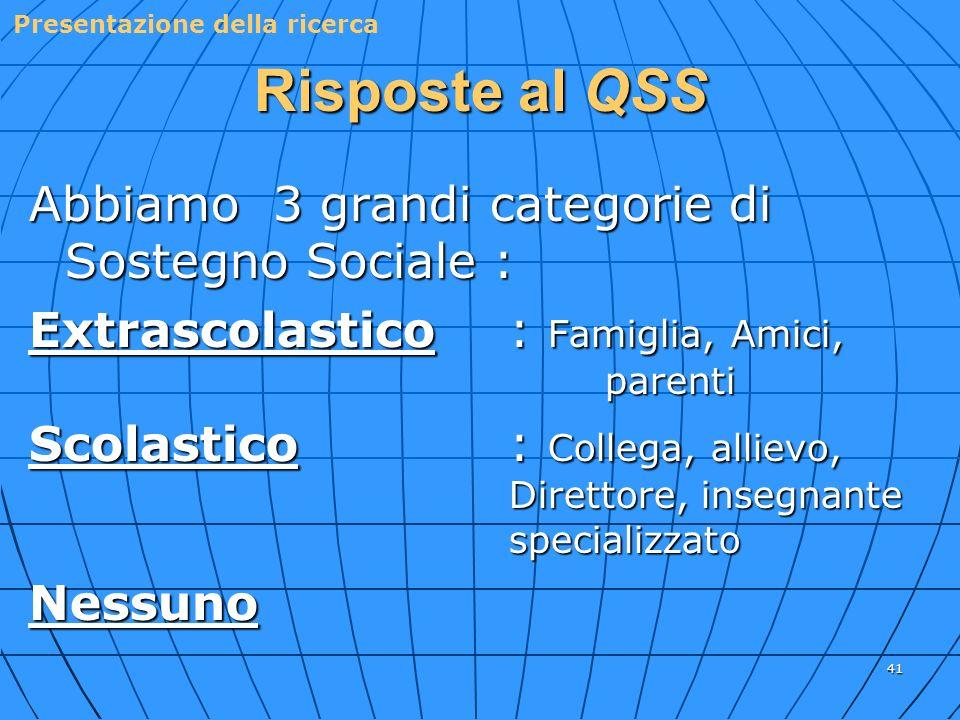 Risposte al QSS Abbiamo 3 grandi categorie di Sostegno Sociale :