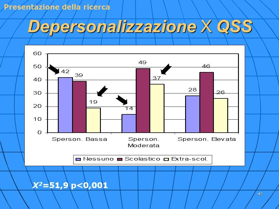 Depersonalizzazione X QSS