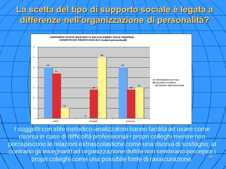 La scelta del tipo di supporto sociale è legata a differenze nell'organizzazione di personalità