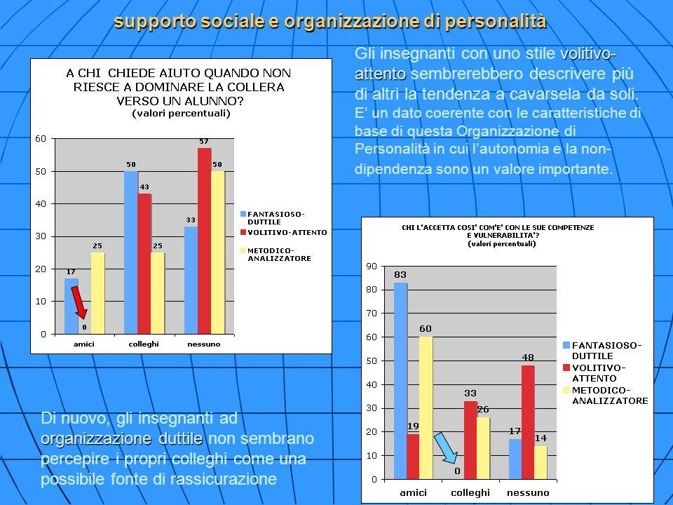 supporto sociale e organizzazione di personalità