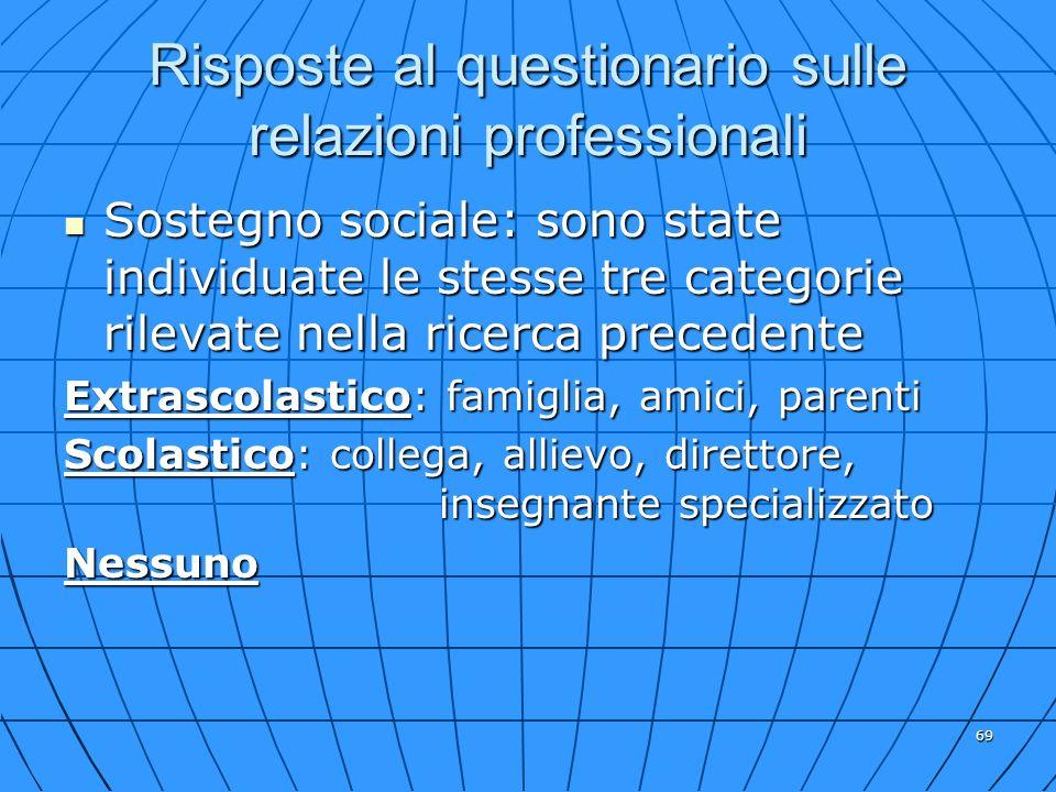 Risposte al questionario sulle relazioni professionali